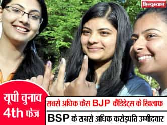 BJP उम्मीदवारों पर सबसे ज्यादा केस, BSP में सबसे अधिक करोड़पति