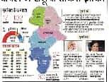 भाजपा ने पूर्वांचल में समूची ताकत झोंकी