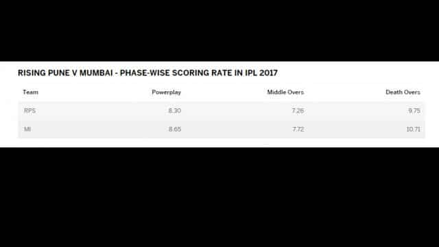 RISING PUNE V MUMBAI - PHASE-WISE SCORING RATE IN IPL 2017