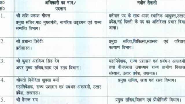 यूपी में 20 IAS अफसरों के तबादले, अनुज झा नए सूचना निदेशक बने